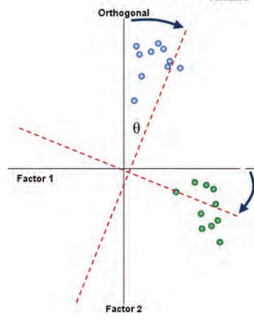 factor analysis Factor analysis factor analysis is a statistical method used to describe variability among observed, correlated variables in terms of a potentially lower number of unobserved variables called factors.